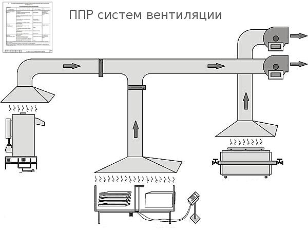ппр на вентиляцию - проекты ппр на монтаж вентиляции в СПб