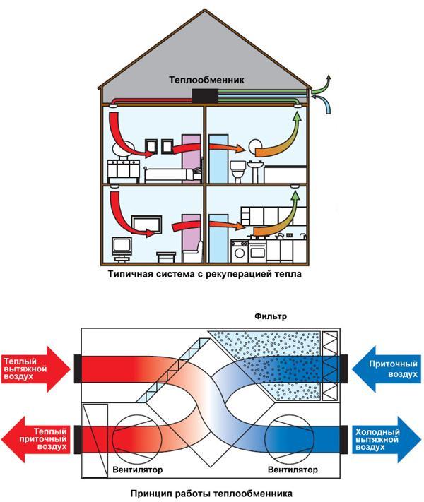 Системы вентиляции с теплообменниками характеристика пластинчатых теплообменников